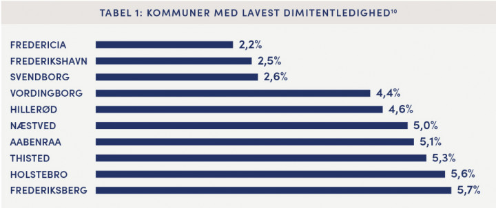 Tabel 1 viser en oversigt over de kommuner i Danmark, der har den laveste dimitentledighed.