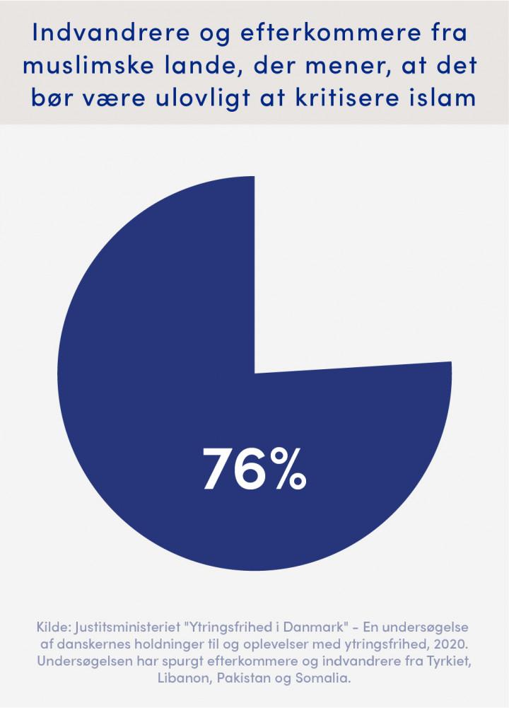 76 procent af indvandrere og efterkommere fra muslimske lande mener, at det bør være ulovligt at kritisere islam.
