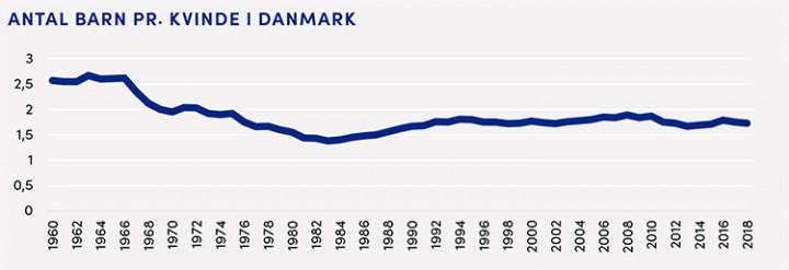 Statistik for fertilitetskvotienten i Danmark fra 1960 til 2018.